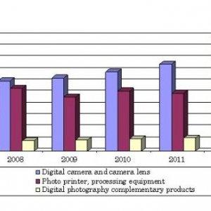 BBC研究称 2016年全球数码摄影产值将达825亿