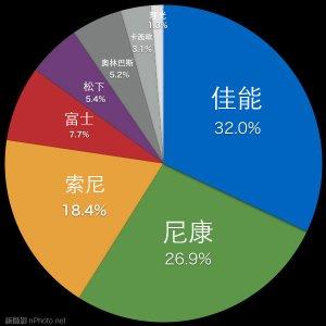 日本7大数码相机厂商全球销量减29%